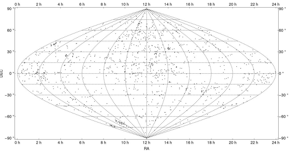 (Click to enlarge) Some of the found positions. This is with a bigger search radius then in the text (5 arcmin). Only overdensity I recognize is COSMOS field at Ra=10 and Dec = 2 degrees (very small cluster of points only a little bit to the left of the dashed line at that position).